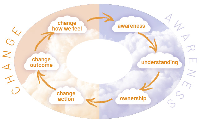 The Circle of Awareness